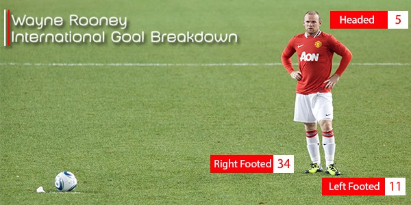 wayne rooney international goals for england