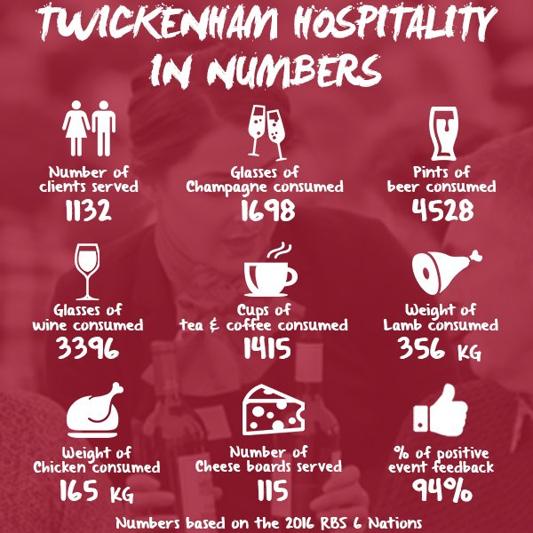 Twickenham Corporate Hospitality Packages - Autumn Internationals