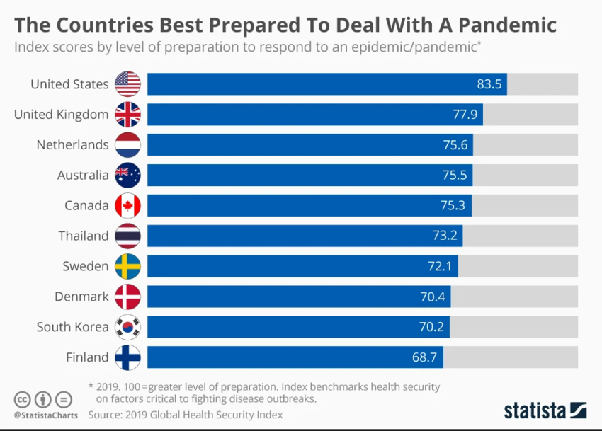 How countries around the world rank when it comes to dealing with a pandemic Image: StatistaCharts